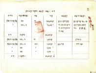 반포 매립지 귀속별(취득) 조서