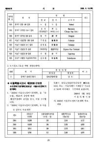「서울특별시 고시 제2008-317호」에 의해 공식화된 '구반포'와 '신반포'